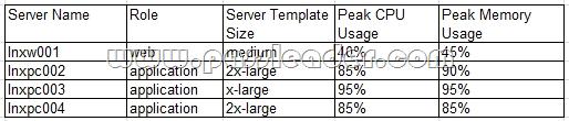 passleader-CV0-002-dumps-411