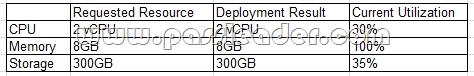passleader-CV0-002-dumps-711